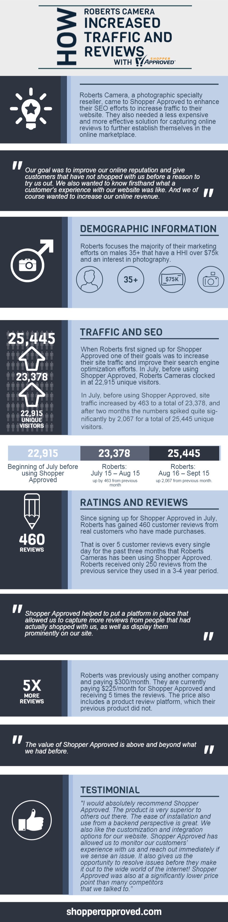 Case Study: How One Retailer Increased Reviews and Traffic with Shopper Approved (Infographic)