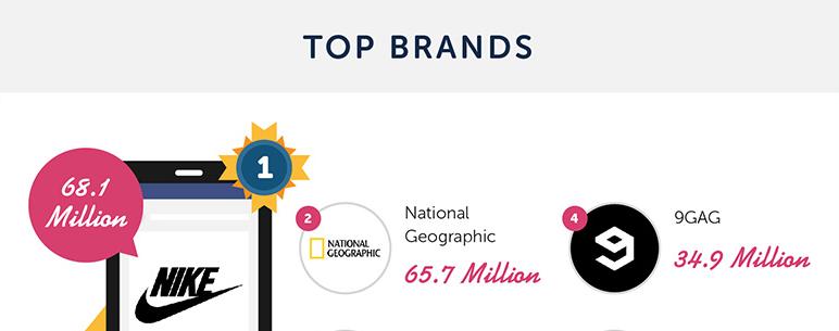 Instagram Top Brands